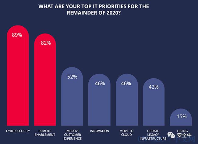CIO调查:2020下半年IT支出最高优先级是网络安全