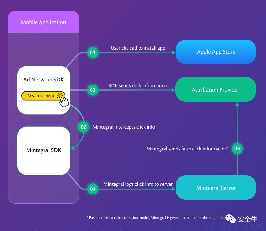 首个恶意iOS SDK威胁数百万用户的隐私