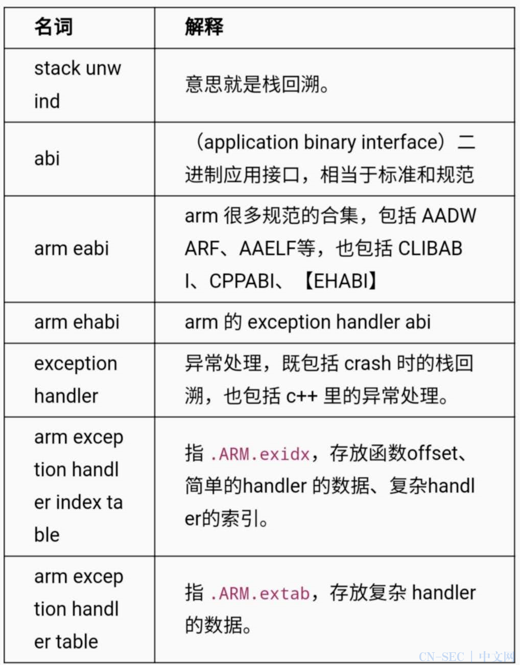 ARM栈回溯——从理论到实践,开发IDA-arm-unwind-plugin