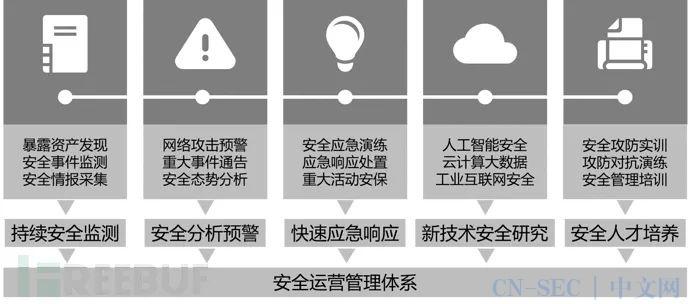 智慧机场网络安全运营能力体系建设研究