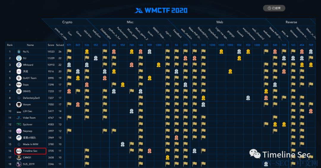 WMCTF2020 部分Writeup