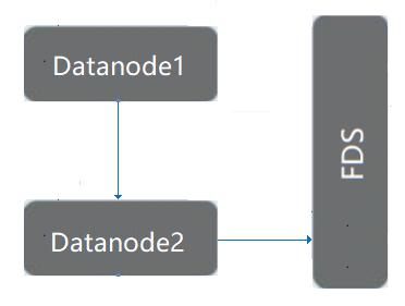HDFS-Tiering 数据分层存储
