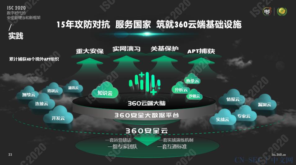 """""""变局""""、""""谋局""""、""""探局"""",解读ISC 2020新网络安全框架体系"""