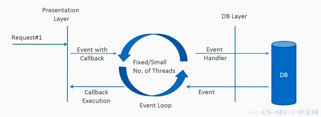 高性能 Java 应用层网关设计实践