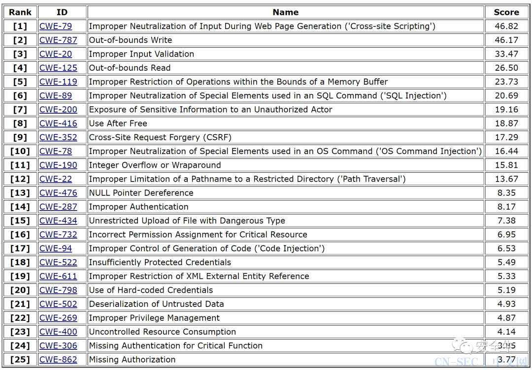 CWE Top25漏洞榜单发布,跨站脚本跃居榜首