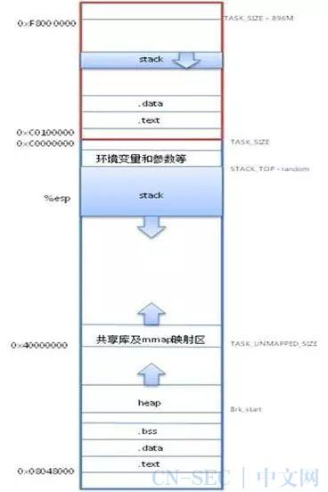 深度好文:Linux 系统内存知识