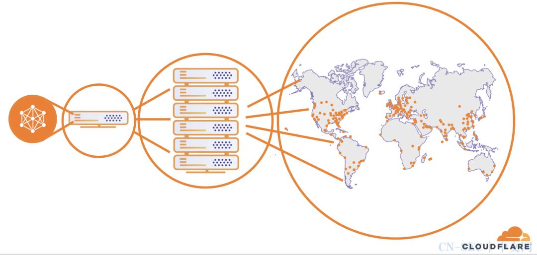 2020年第二季度DDoS攻击趋势分析