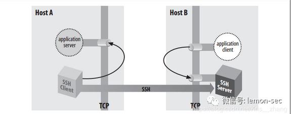 【内网渗透】——隐藏通信隧道技术之应用层隧道技术
