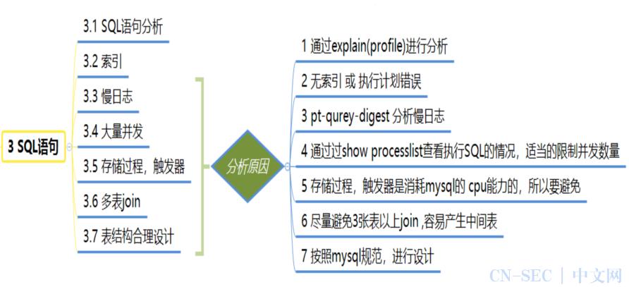 20个MySQL高性能架构设计原则(收藏版)