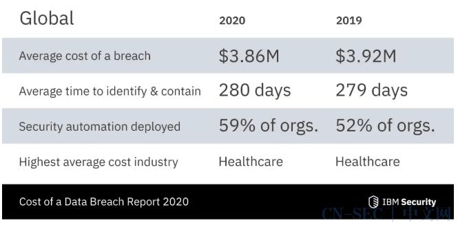 2020年数据泄露成本报告:全球平均总成本为386万美元