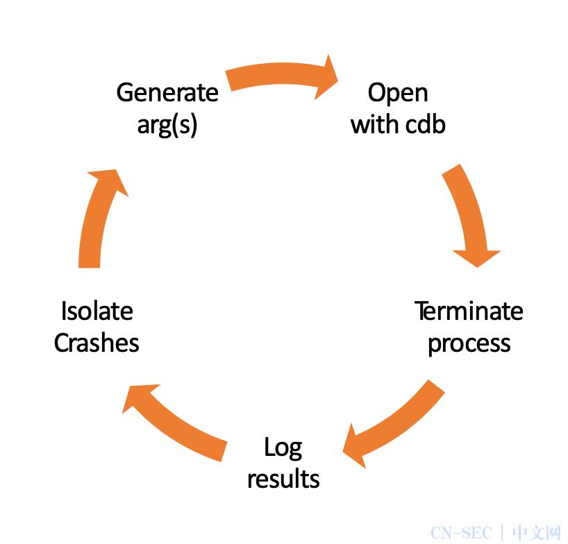 对ICS和SCADA工控设备的漏洞挖掘和分析研究