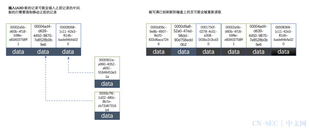 为什么MySQL不推荐使用uuid或者雪花id作为主键?