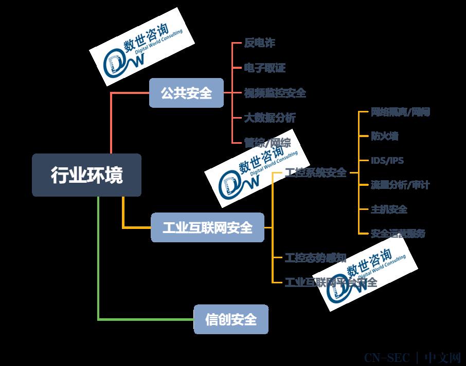 中国网络安全能力图谱(2020.9)之业务应用篇