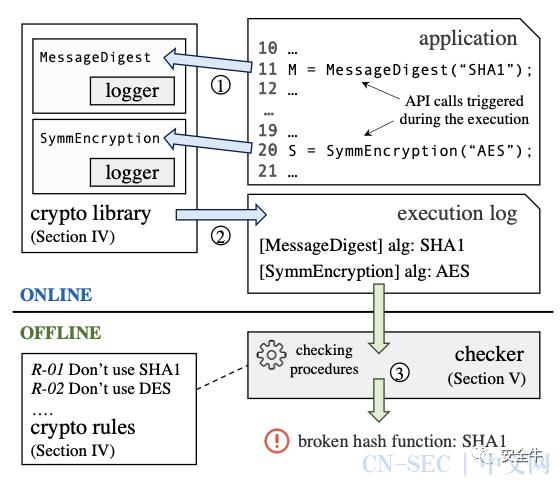 全军覆没:Android主流应用普遍存在加密漏洞