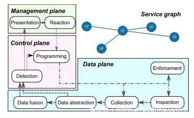 用于云服务和应用程序的网络安全可编程性的数据日志管理
