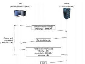 CVE-2020-1472接管域控制器