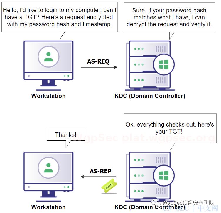 kerberos协议详解及攻击利用(上)