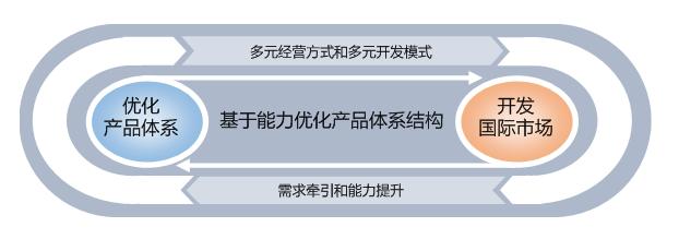 电子信息装备国际化竞争力模型与竞争战略研究