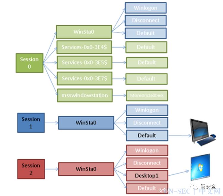 Windows凭证机制浅析