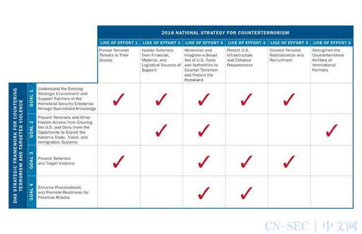 美国土安全部战略框架|打击恐怖主义和有针对性的暴力