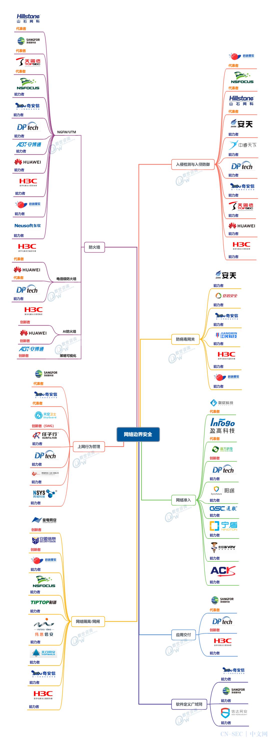 2020年度中国网络安全能力图谱