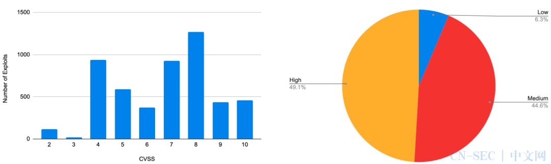 注意及时打补丁 | 80%的漏洞利用公开时间早于CVE编号获得时间