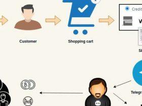 黑客使用Telegram机器人接收窃取的信用卡数据