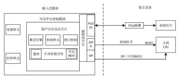 一种高性能可信平台控制模块的设计和实现
