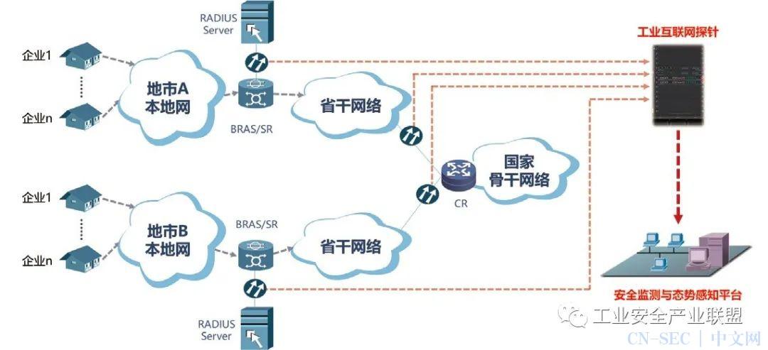 工业互联网安全监测与态势感知解决方案