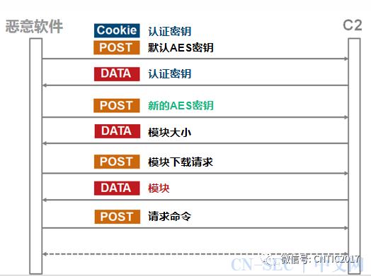 拉撒路入侵日本的恶意软件分析报告