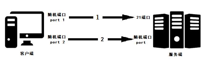 一文详解 FTP、FTPS 与 SFTP 的原理