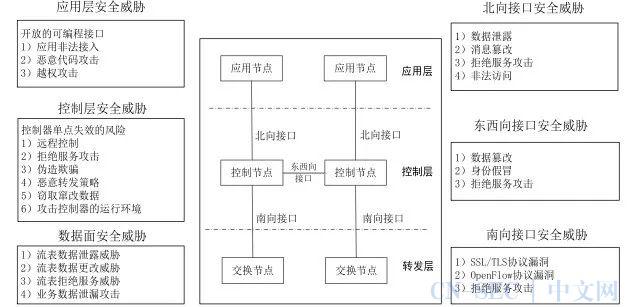 SDN网络抗DDoS动态纵深防御体系设计