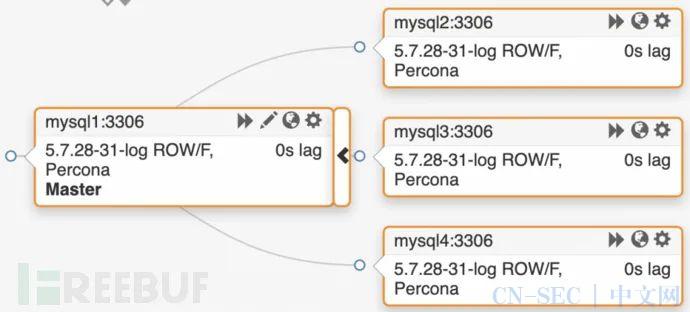 MySQL分布式逻辑备份