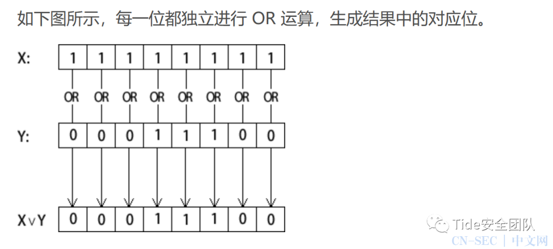 0基础手把手入坑CTF逆向(1)——汇编语言学习