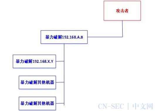 典型挖矿病毒ATT&CK战术分析及防护策略
