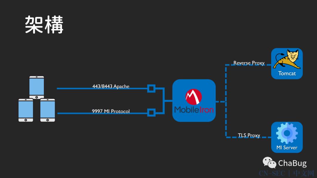 看我如何再一次骇进Facebook,一个在MobileIron MDM 上的远端程式码执行漏洞!