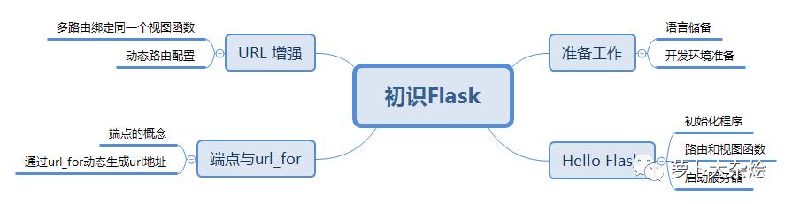Flask 入门系列教程(一)