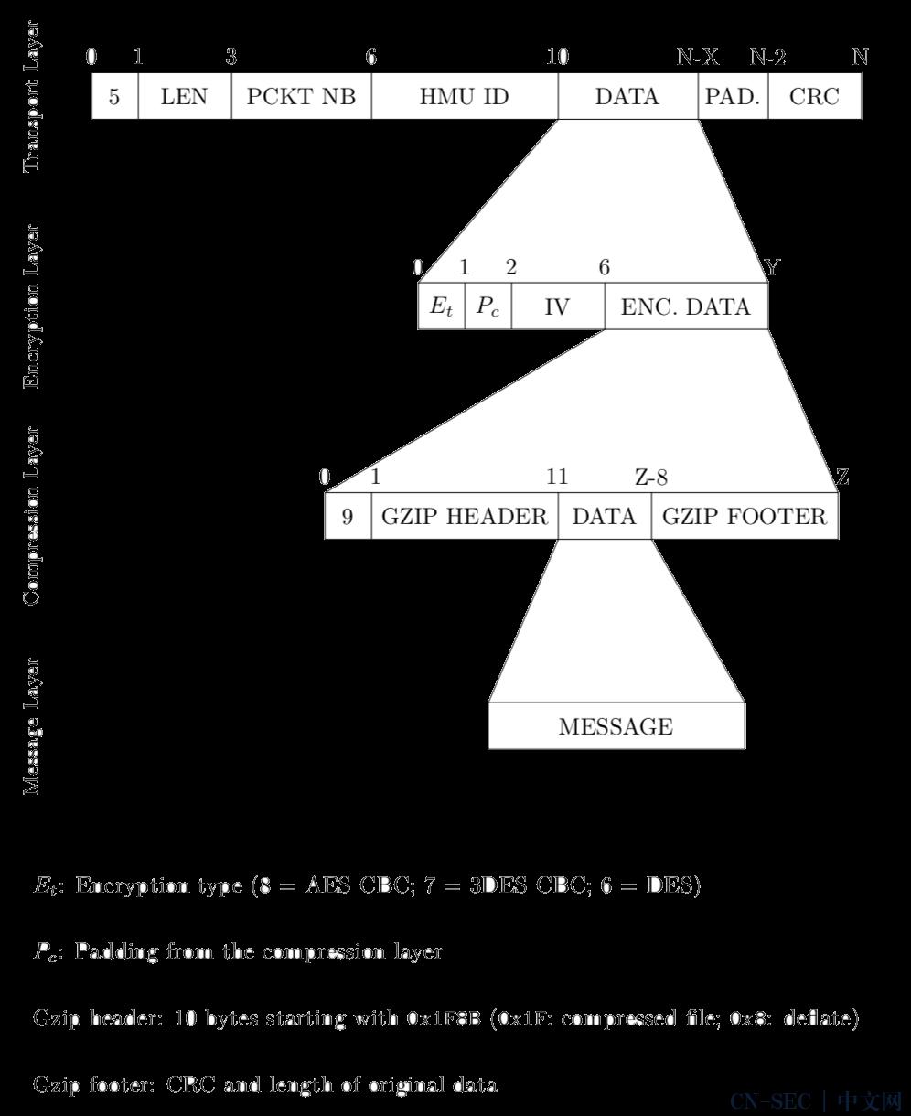对心脏起搏器生态系统安全性研究(part2)