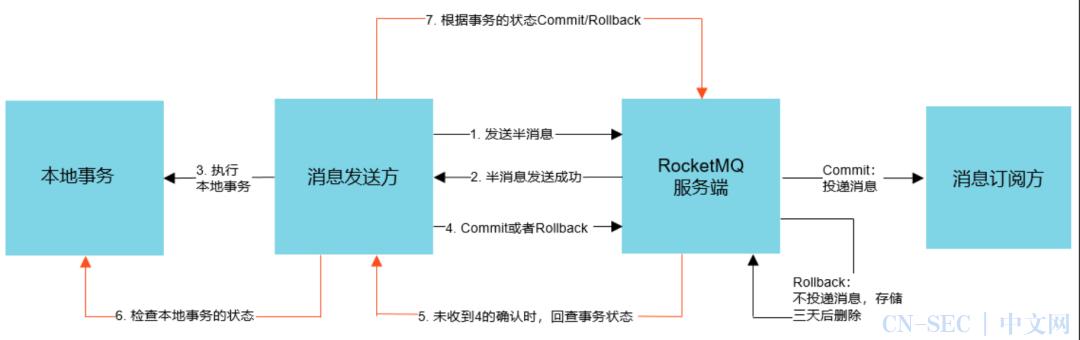 7000 字梳理 RocketMq