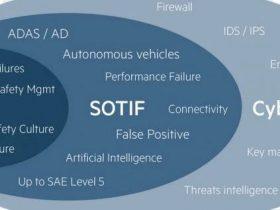 预期功能安全标准:汽车感知系统验证和确认