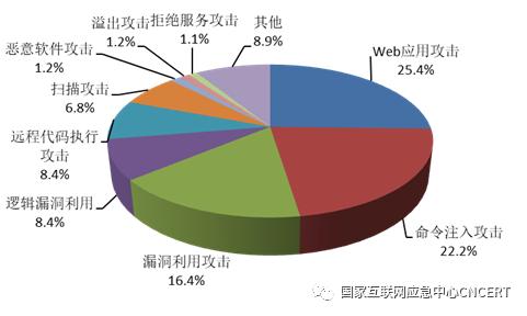 CNCERT发布《2020年上半年我国互联网网络安全监测数据分析报告》