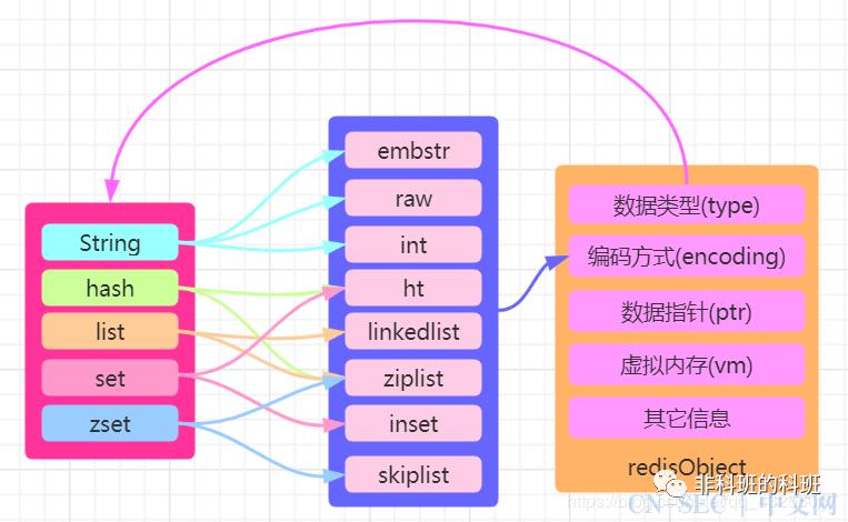 万字长文的Redis五种数据结构详解(理论+实战),建议收藏。