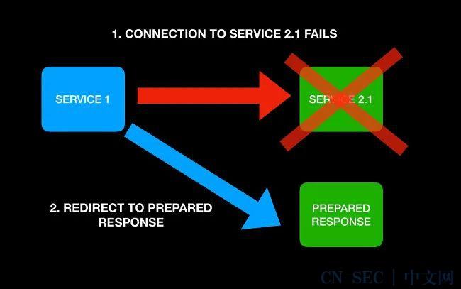 九个用来构建容错系统的开源工具 | Linux 中国