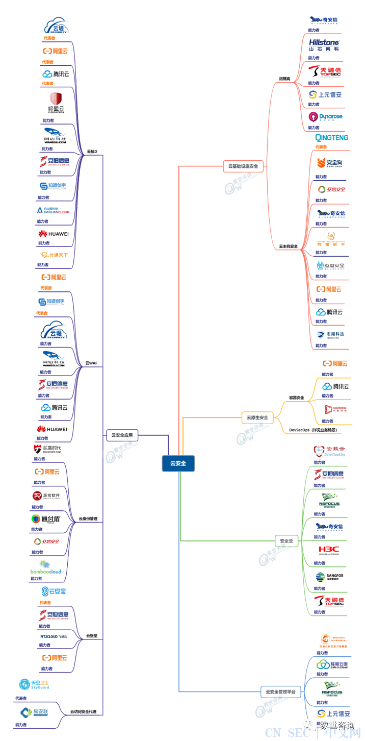 中国网络安全能力图谱(2020.9)之信息技术篇