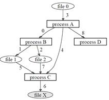 攻击溯源-基于因果关系的攻击溯源图构建技术