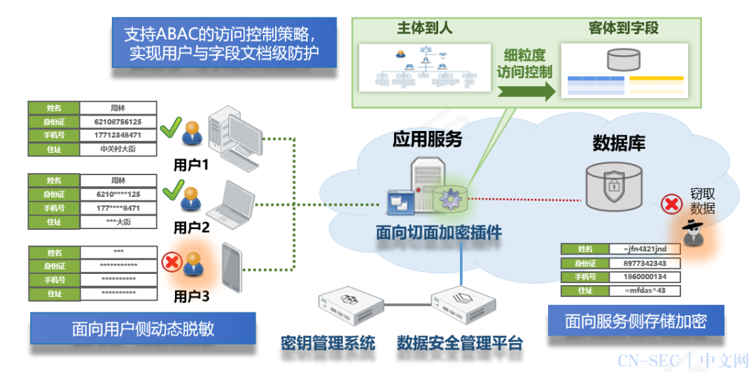 炼石入选《2020年中国网络安全市场全景图》
