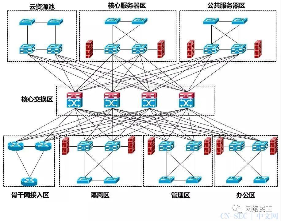 等保测评与网络架构