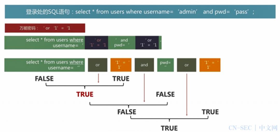 带你了解SQL注入基础
