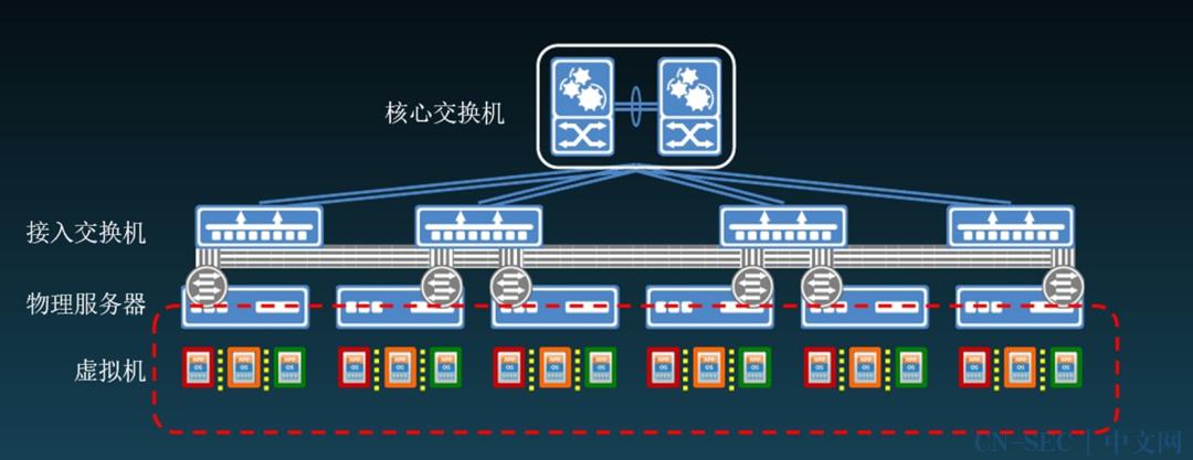 技术干货 | 企业信息安全建设实践之路(六)