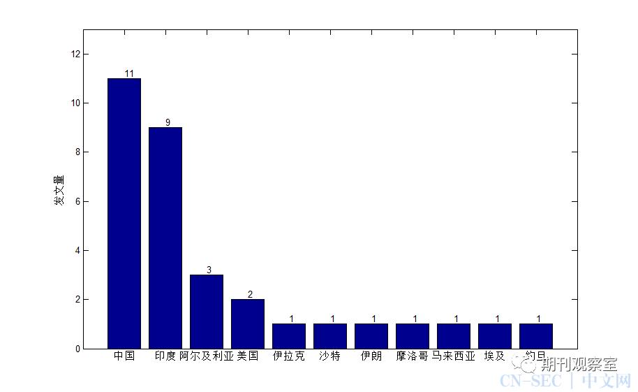 期刊透视:CCF C类 IJICS